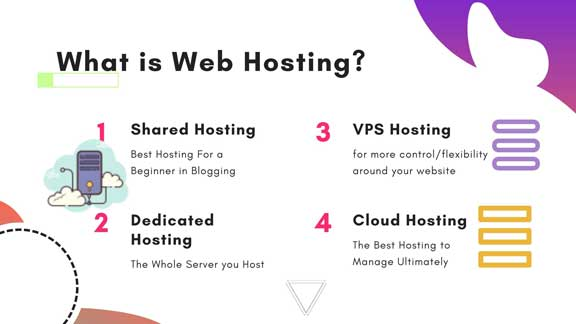 What is Website Hosting? & its Essential Components. 1