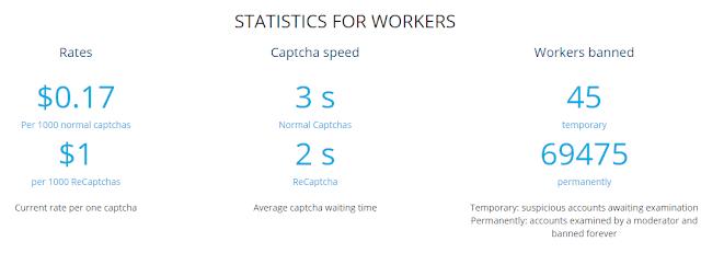 2captcha, 2captcha review, 2captcha sign up